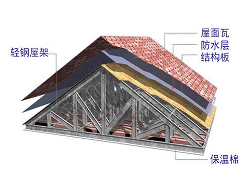 轻钢玻纤棉复合墙